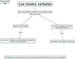 Lista de verbos regulares, modos