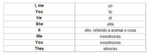 Pronombres personales en ingles, formas
