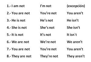 Pronombres personales en ingles, position