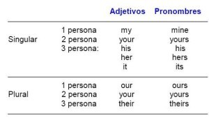Pronombres posesivos en ingles, cuales son
