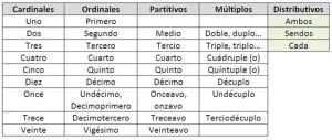 Ejemplos de adjetivos numerales, múltiples