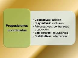 Ejemplos de oraciones coordinadas, copulativas