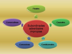 Oracion subordinada, adverbial impropia