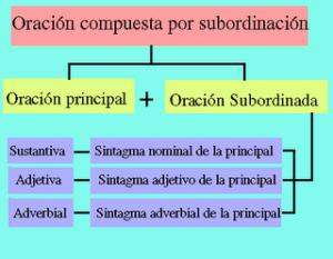 Oraciones compuestas subordinadas, función