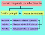 Oraciones compuestas subordinadas