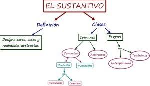 Otros ejemplos de sustantivos abstractos, ejemplos
