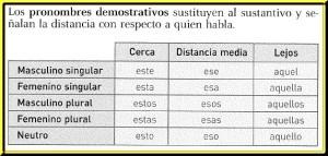 Pronombres demostrativos, cuales son