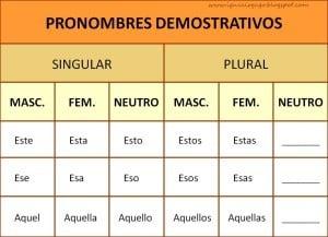 Pronombres demostrativos, significación