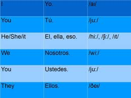 Pronombres personales, nominative case