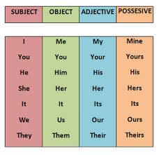 Pronombres posesivos,  traducción al español
