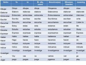 Verbos en presente simple, clasificación