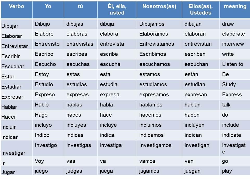 Imagenes de Presente Simple en Ingles Verbos en Presente Simple