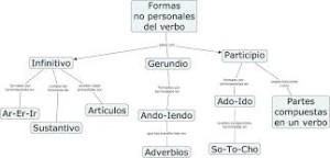 Verbos infinitivos, forma compuesta