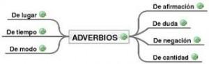 Adverbios de duda, ejemplos
