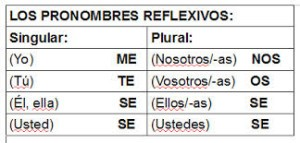 Clases de verbos, reflexivos y recíprocos