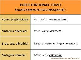 Complementos del verbo, circunstanciales
