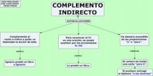 Complementos del verbo, indirecto