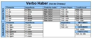Conjugación del verbo haber, modo indicativo
