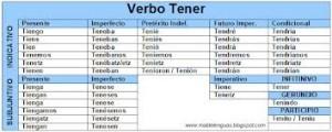 Conjugación del verbo tener, modo indicativo