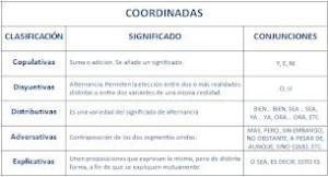 Conjunciones coordinantes, copulativas