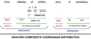 Conjunciones distributivas, en oraciones