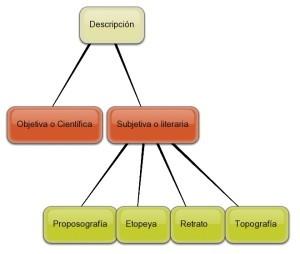 Ejemplos de descripción, lenguaje