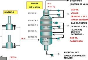 Ejemplos de destilación, al vacío
