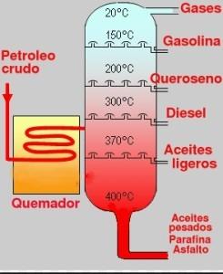 Ejemplos de destilación, fraccionada