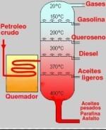 Ejemplos de destilación