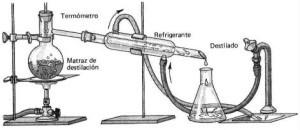 Ejemplos de destilación, simple
