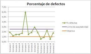 Ejemplos de indicadores de gestión, de stock