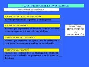Ejemplos de justificación, de investigación