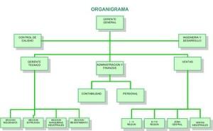 Ejemplos de organigramas, ámbito