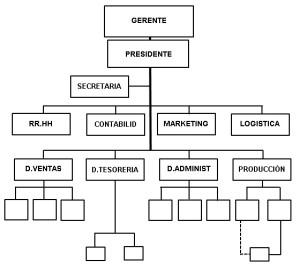 Ejemplos de organigramas, contenido