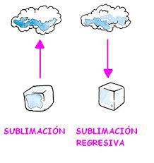 Ejemplos de sublimación, inversa o regresiva