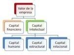 Ejemplos de valores de una empresa