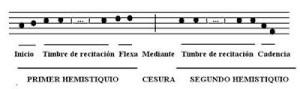 Ejemplos de versos, recursos básicos