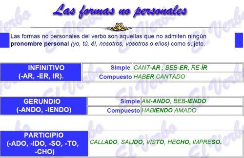 Formas No Personales Del Verbo Ejemplos De
