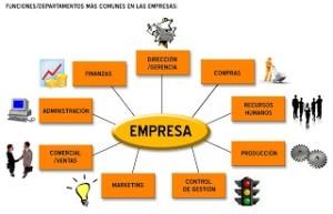 Objetivos de una empresa, atribuciones
