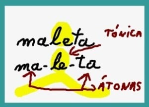 Palabras átonas, diferencia con tónicas