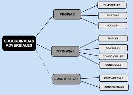 Tipos de conjunciones, adverbios conjuntivos