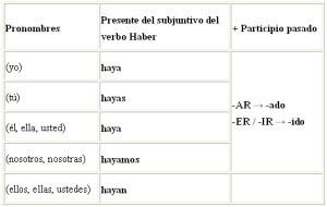 Verbos en pasado participio, verbos regulares