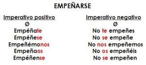 Verbos reflexivos, ejemplos
