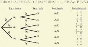 Cómo calcular las probabilidades