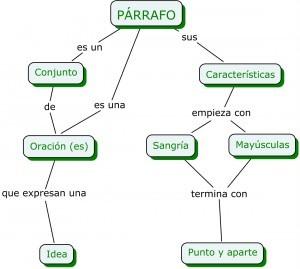 Características de los Ejemplos de párrafos