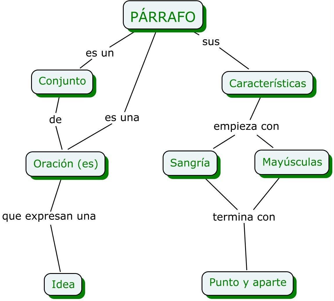 Ejemplos de p rrafos ejemplos de for Que es la oficina y sus caracteristicas