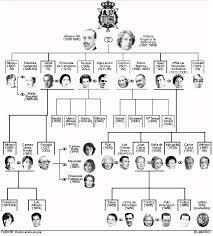 Ejemplo de árbol genealógico, cómo se realiza