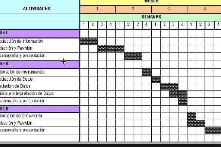 Ejemplo de cronograma de actividades, diagrama de Gantt