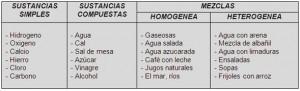 Ejemplos de compuestos químicos y su diferencia con las mezclas