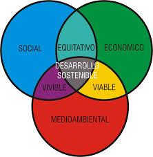 Ejemplos de desarrollo sustentable, la comisión Brunlandt